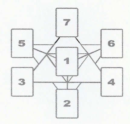 Today's Journey Tarot Seven Card Merkaba Spread | ATA's Tarot